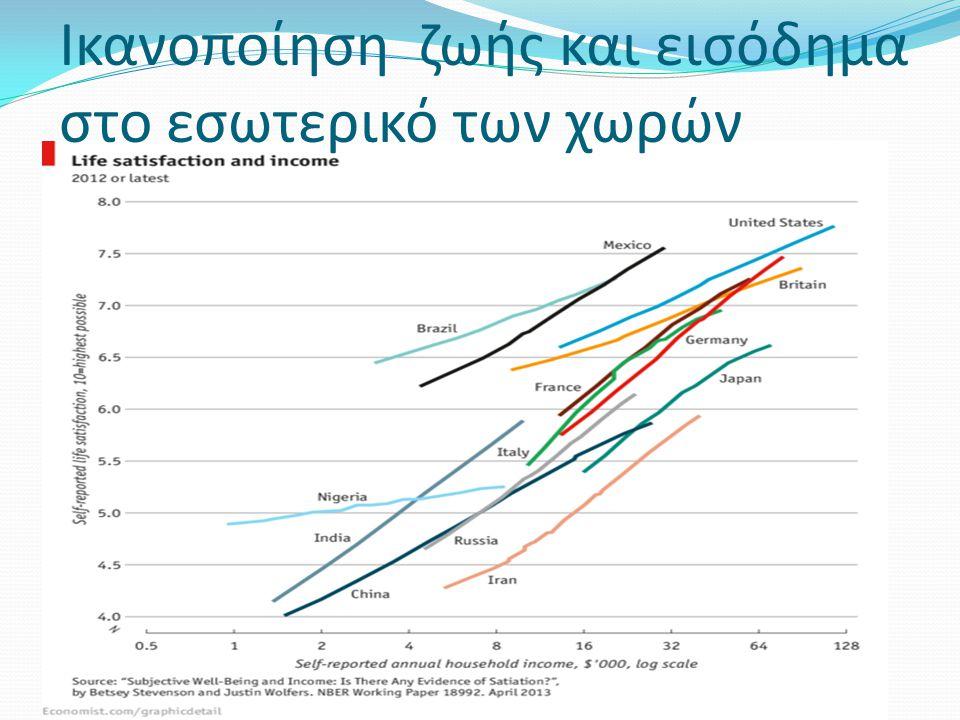 Ικανοποίηση ζωής και εισόδημα στο εσωτερικό των χωρών