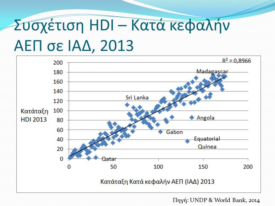 Συσχέτιση HDI – Κατά κεφαλήν ΑΕΠ σε ΙΑΔ, 2013