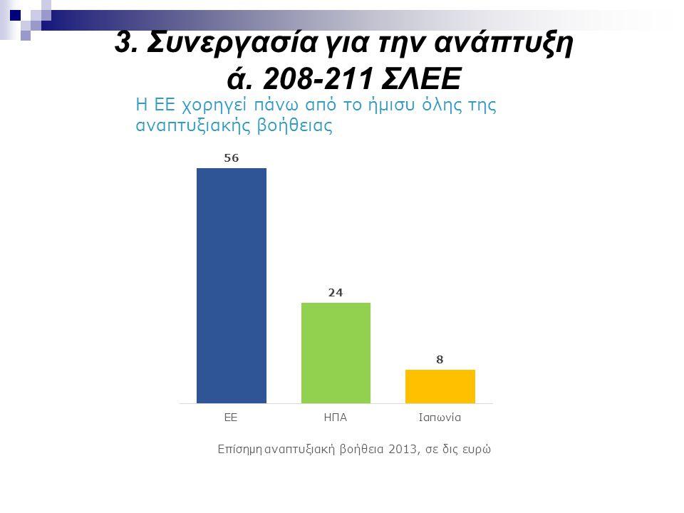 3. Συνεργασία για την ανάπτυξη ά. 208-211 ΣΛΕΕ