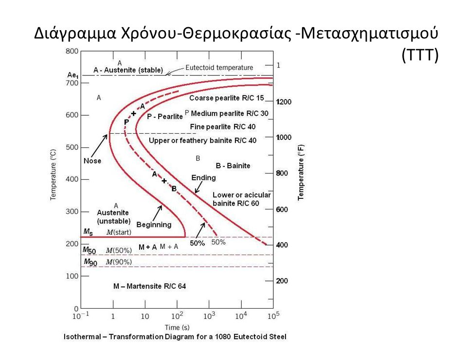 Διάγραμμα Χρόνου-Θερμοκρασίας -Μετασχηματισμού (ΤΤΤ)