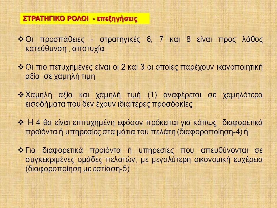 ΣΤΡΑΤΗΓΙΚΟ ΡΟΛΟΙ - επεξηγήσεις