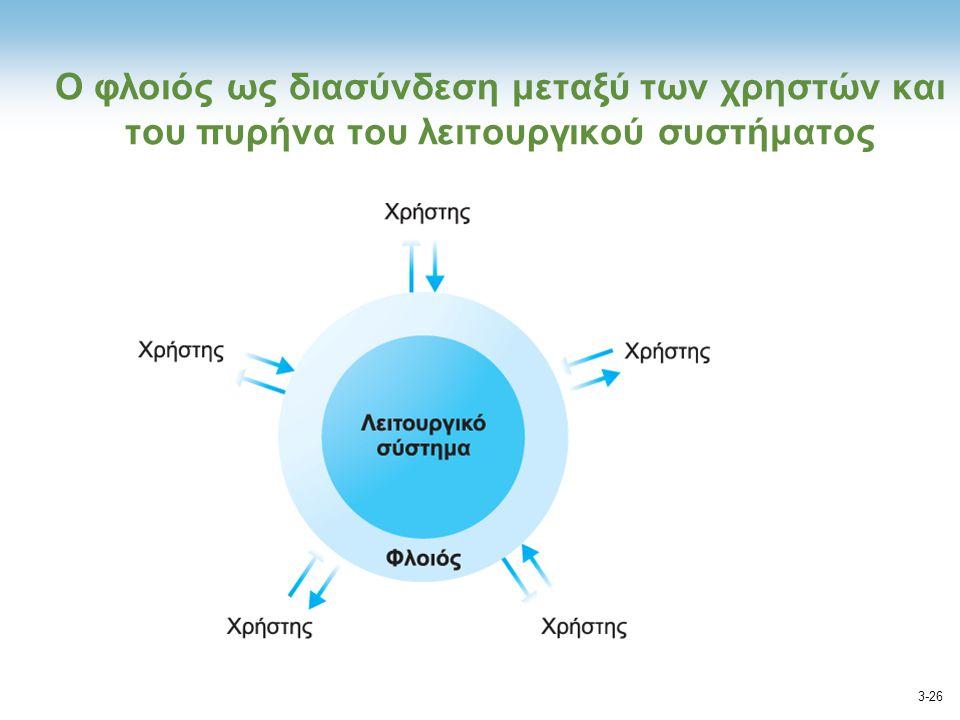 Ο φλοιός ως διασύνδεση μεταξύ των χρηστών και του πυρήνα του λειτουργικού συστήματος