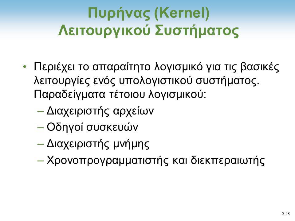 Πυρήνας (Kernel) Λειτουργικού Συστήματος