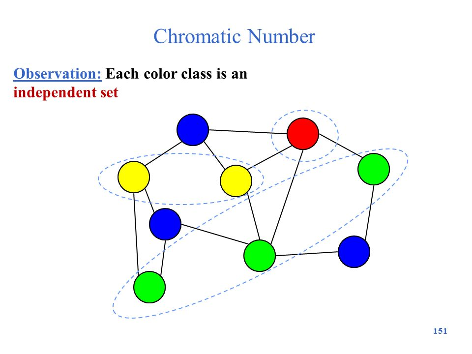 Chromatic Number Observation: Each color class is an independent set
