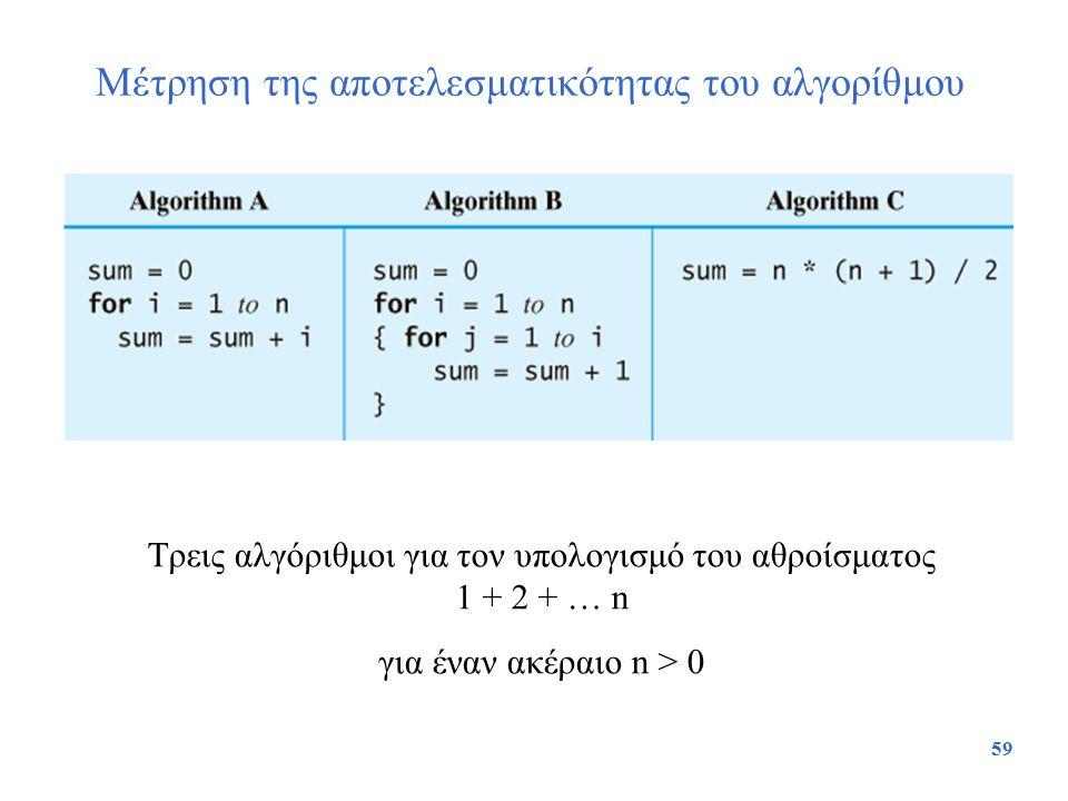 Μέτρηση της αποτελεσματικότητας του αλγορίθμου