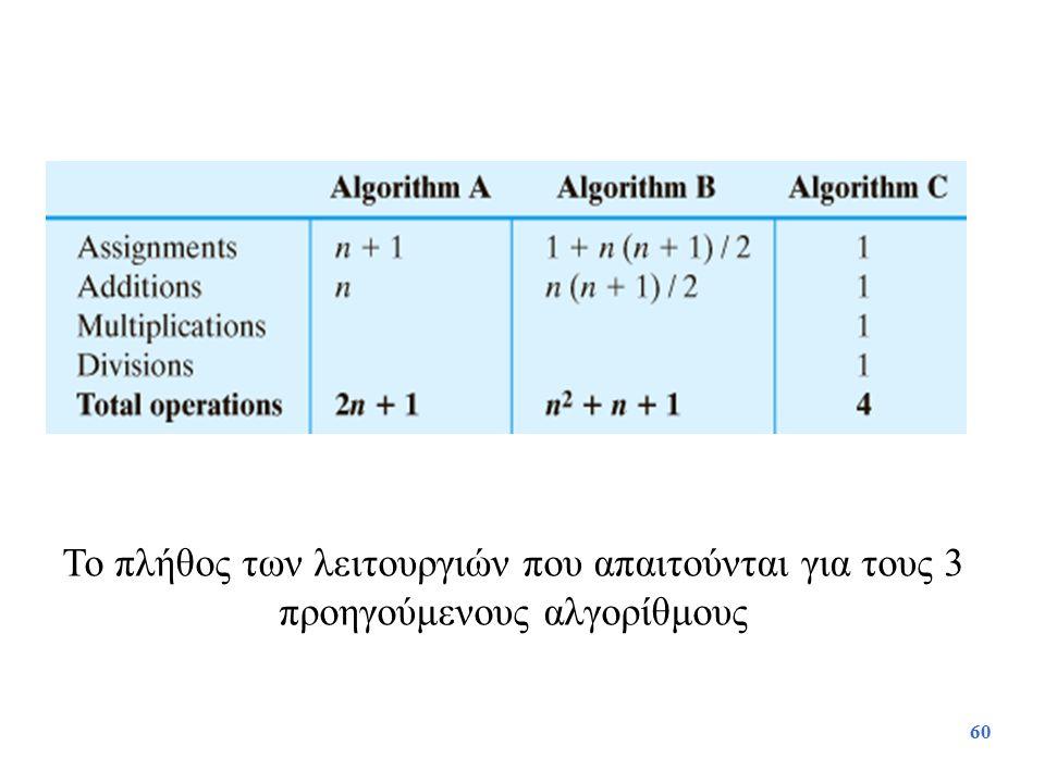 Το πλήθος των λειτουργιών που απαιτούνται για τους 3 προηγούμενους αλγορίθμους