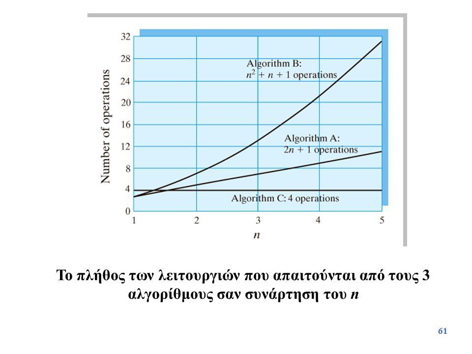 Το πλήθος των λειτουργιών που απαιτούνται από τους 3 αλγορίθμους σαν συνάρτηση του n