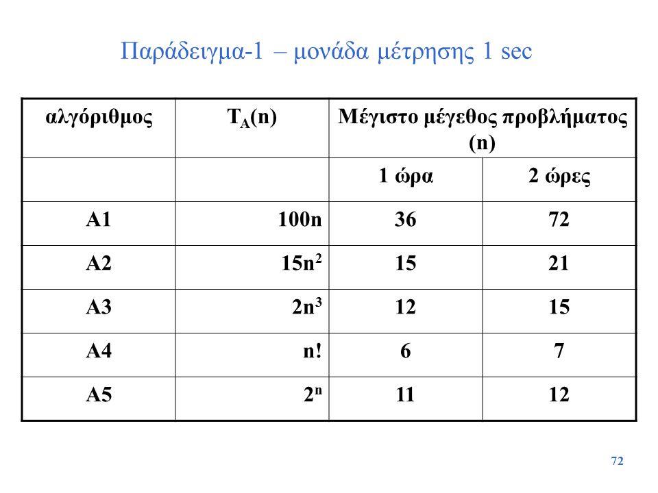 Παράδειγμα-1 – μονάδα μέτρησης 1 sec