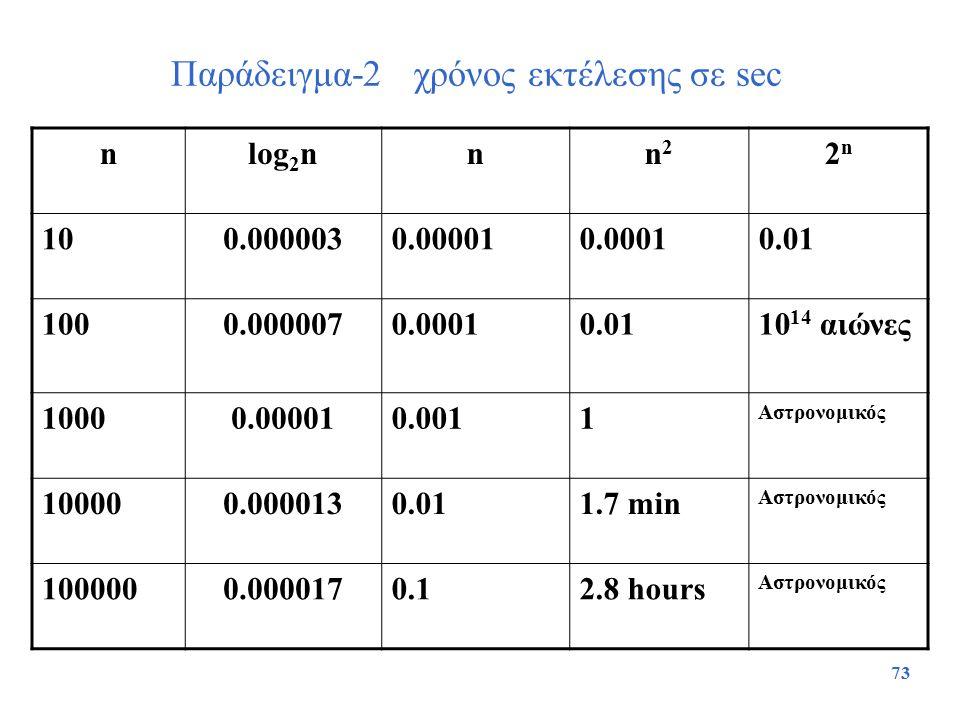 Παράδειγμα-2 χρόνος εκτέλεσης σε sec
