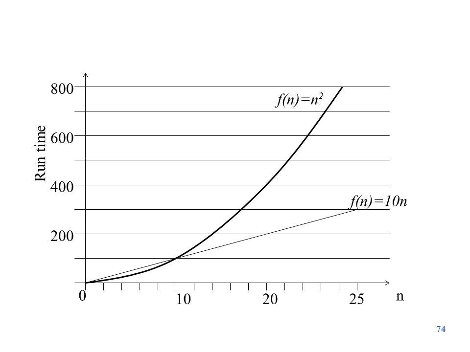 10 20 25 200 400 600 800 n Run time f(n)=10n f(n)=n2
