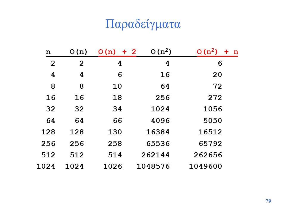 Παραδείγματα n O(n) O(n) + 2 O(n2) O(n2) + n 2 2 4 4 6 4 4 6 16 20