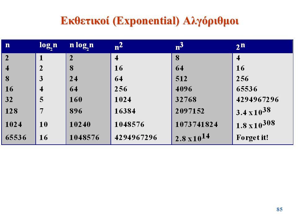 Εκθετικοί (Exponential) Αλγόριθμοι