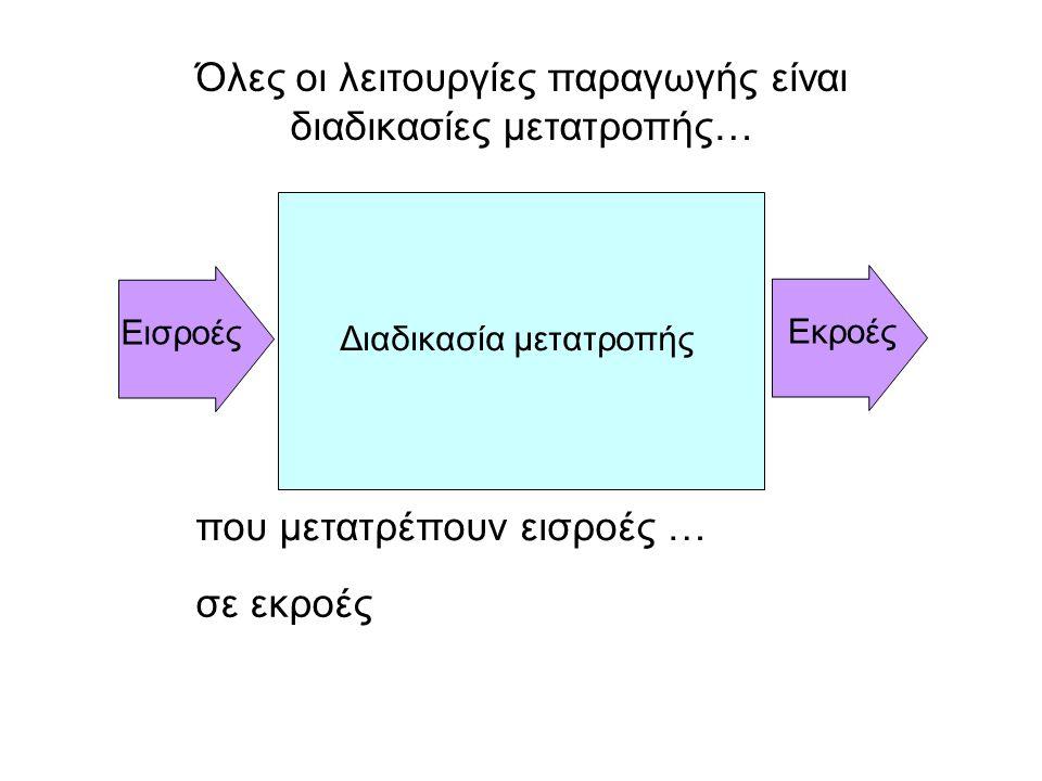 Όλες οι λειτουργίες παραγωγής είναι διαδικασίες μετατροπής…