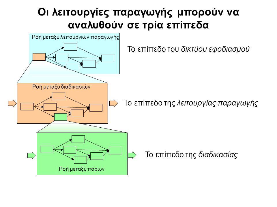 Οι λειτουργίες παραγωγής μπορούν να αναλυθούν σε τρία επίπεδα