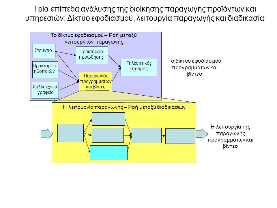 Τρία επίπεδα ανάλυσης της διοίκησης παραγωγής προϊόντων και υπηρεσιών: Δίκτυο εφοδιασμού, λειτουργία παραγωγής και διαδικασία