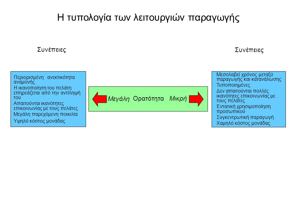 Η τυπολογία των λειτουργιών παραγωγής