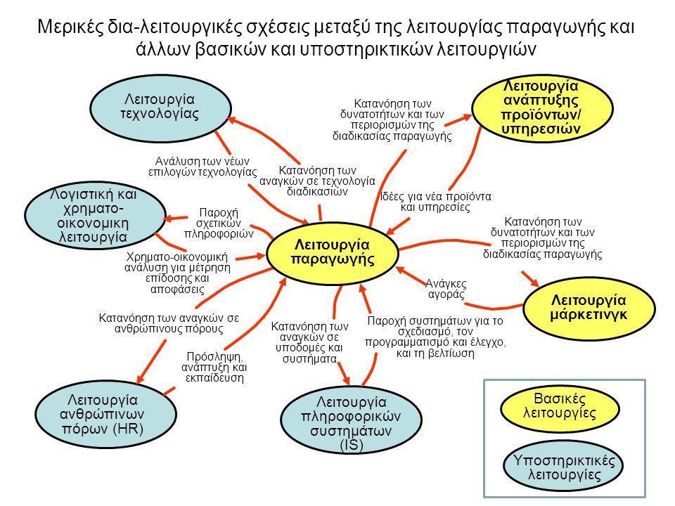 Λειτουργία μάρκετινγκ Λειτουργία ανάπτυξης προϊόντων/υπηρεσιών