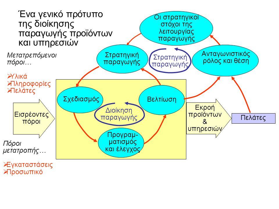 Ένα γενικό πρότυπο της διοίκησης παραγωγής προϊόντων και υπηρεσιών