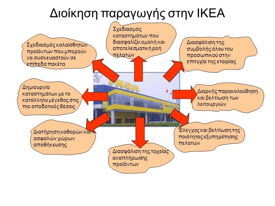 Διοίκηση παραγωγής στην IKEA