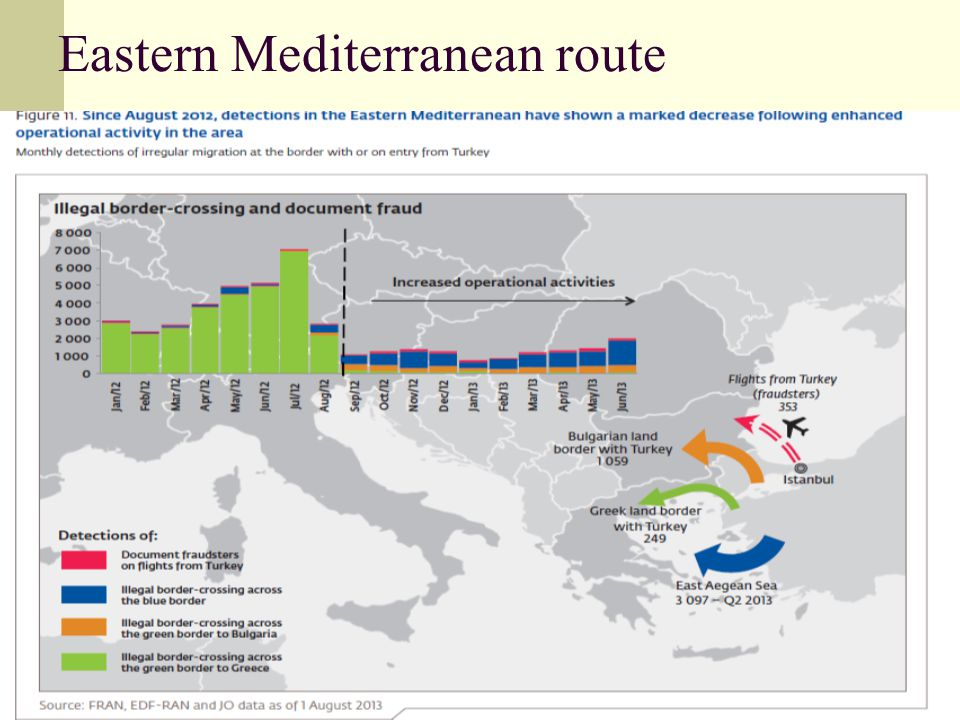 Eastern Mediterranean route