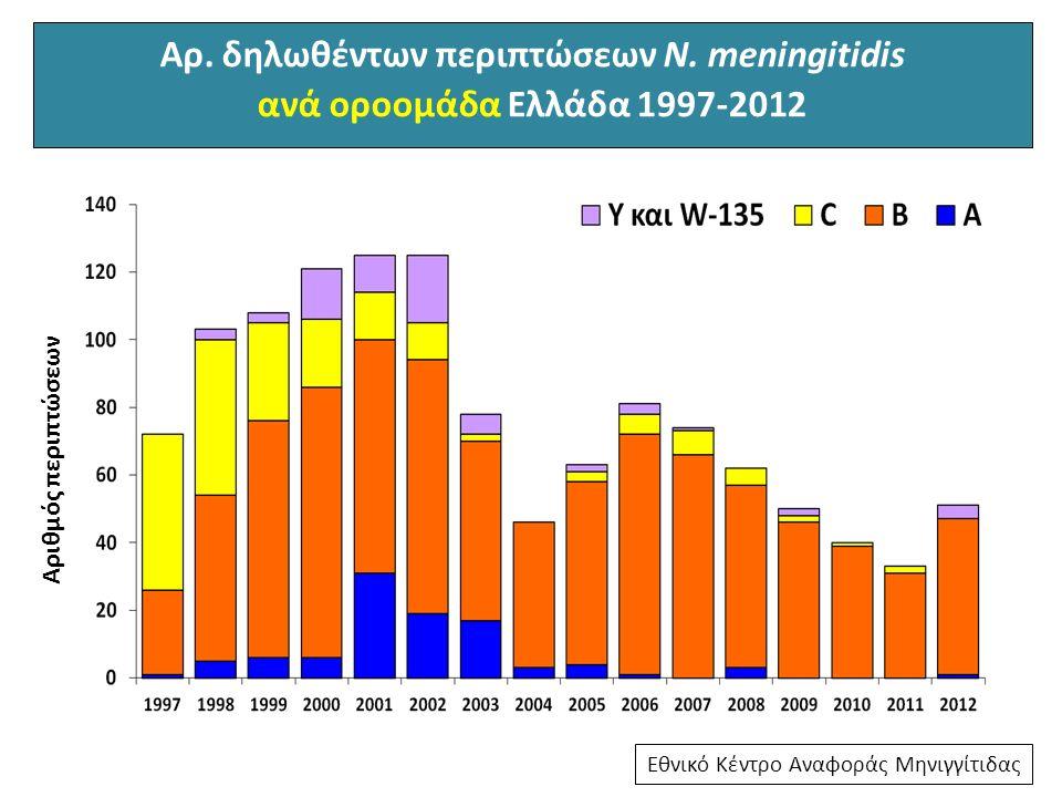 Αρ. δηλωθέντων περιπτώσεων N. meningitidis
