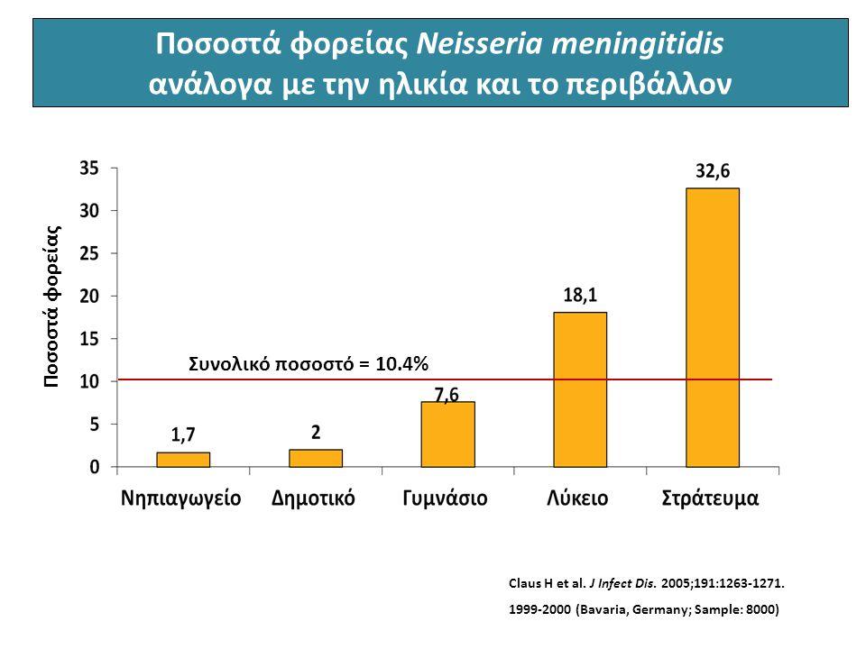 Ποσοστά φορείας Neisseria meningitidis