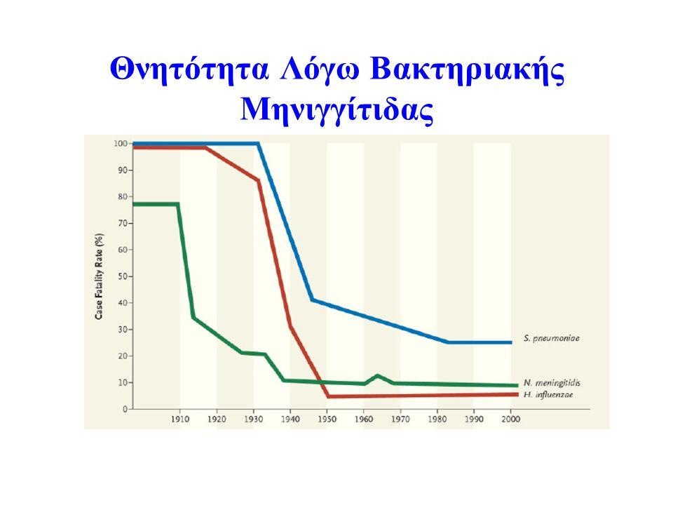 Θνητότητα Λόγω Βακτηριακής Μηνιγγίτιδας