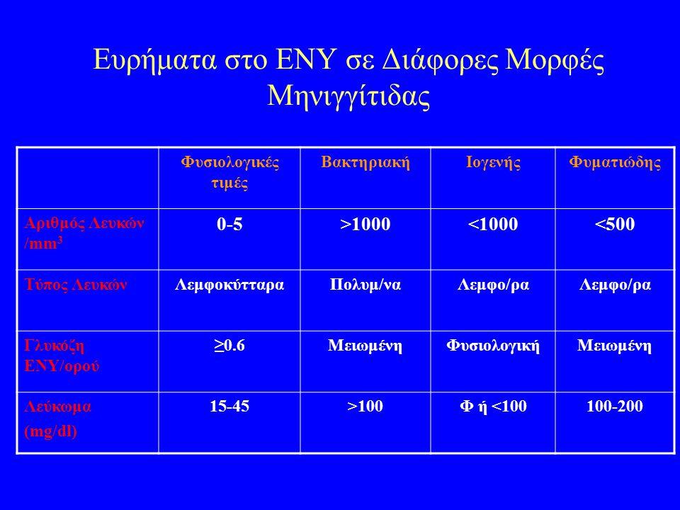 Ευρήματα στο ΕΝΥ σε Διάφορες Μορφές Μηνιγγίτιδας