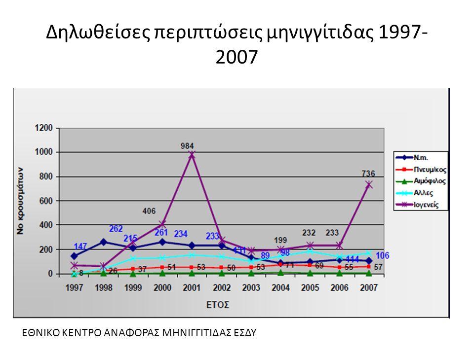 Δηλωθείσες περιπτώσεις μηνιγγίτιδας 1997-2007