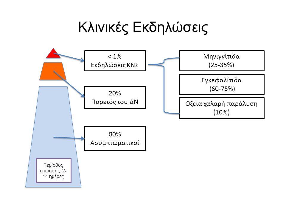 Κλινικές Εκδηλώσεις < 1% Εκδηλώσεις ΚΝΣ Μηνιγγίτιδα (25-35%)