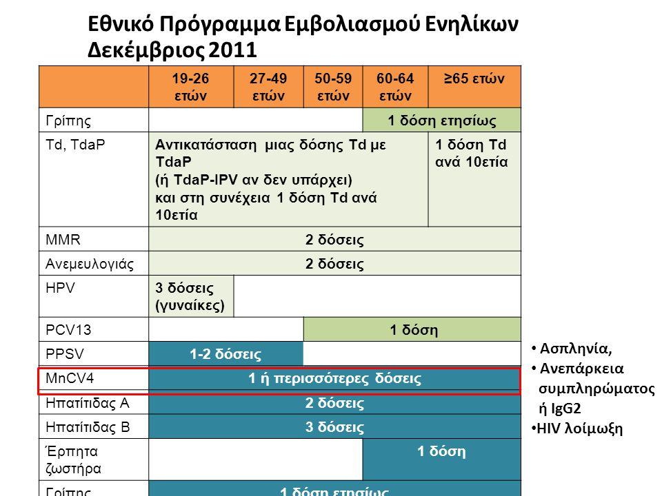 Εθνικό Πρόγραμμα Εμβολιασμού Ενηλίκων Δεκέμβριος 2011