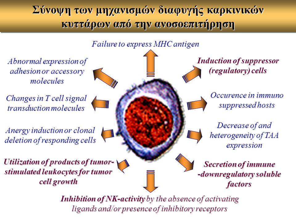 Σύνοψη των μηχανισμών διαφυγής καρκινικών κυττάρων από την ανοσοεπιτήρηση