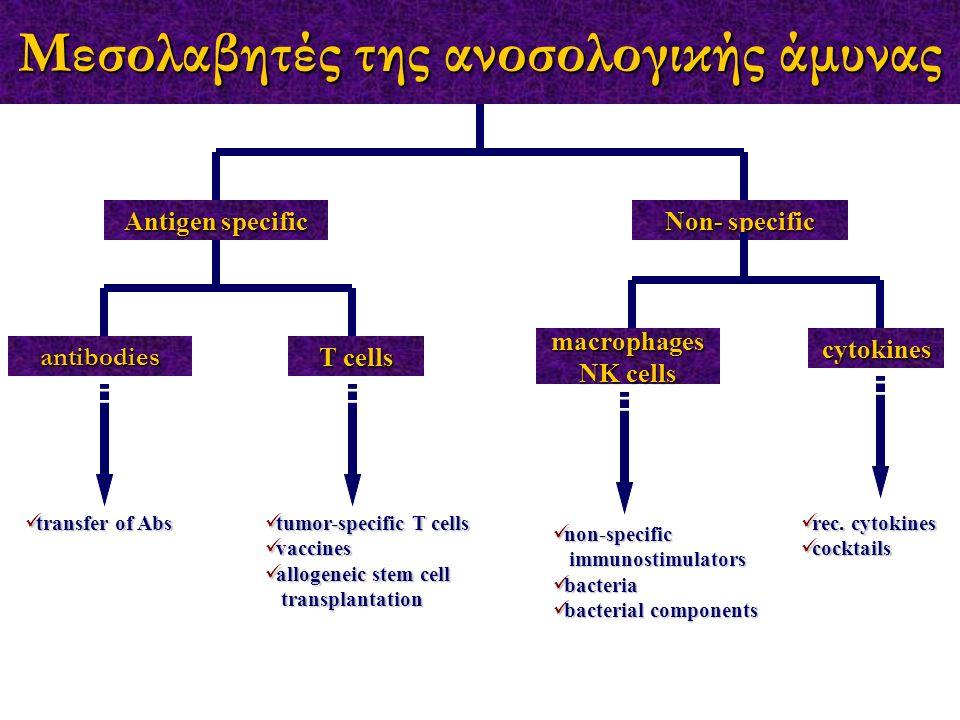 Μεσολαβητές της ανοσολογικής άμυνας