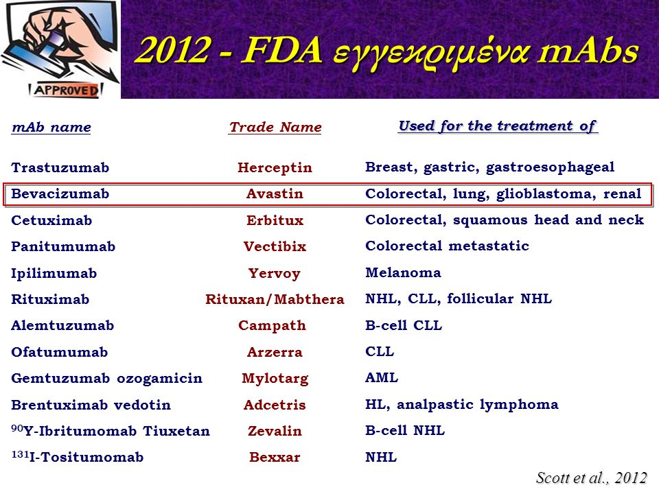 2012 - FDA εγγεκριμένα mAbs Used for the treatment of