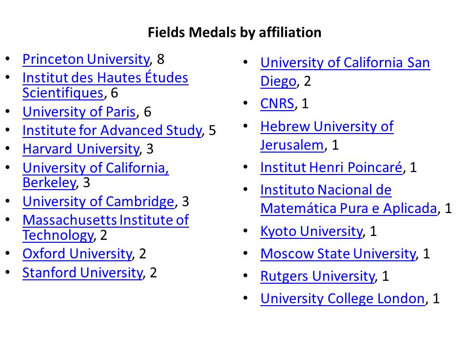 Fields Medals by affiliation