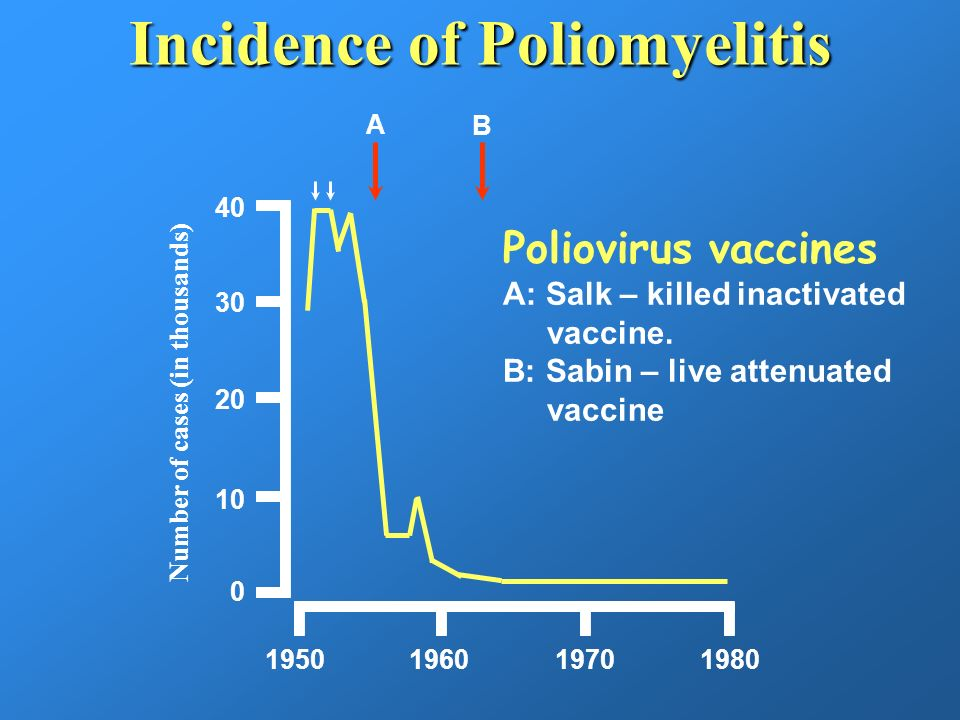 Incidence of Poliomyelitis