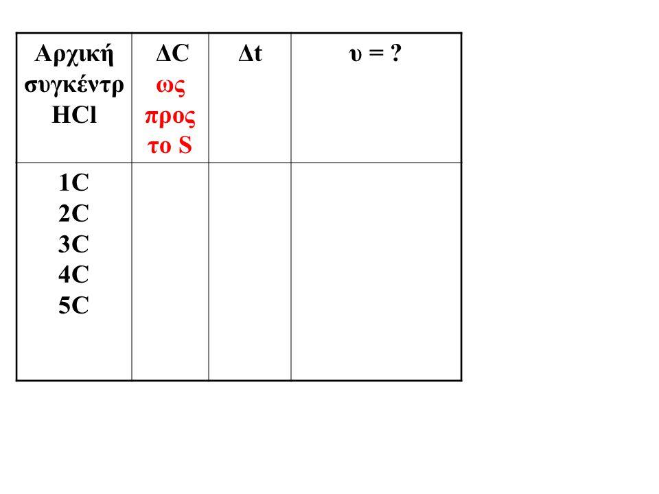 Αρχική συγκέντρ HCl ΔC ως προς το S Δt υ = 1C 2C 3C 4C 5C