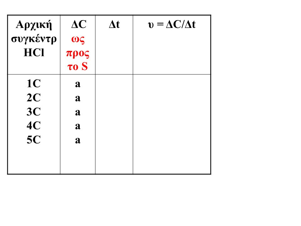 Αρχική συγκέντρ HCl ΔC ως προς το S Δt υ = ΔC/Δt 1C 2C 3C 4C 5C a