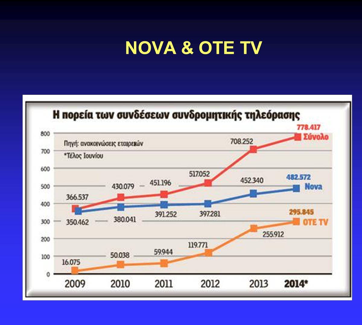 NOVA & OTE TV .