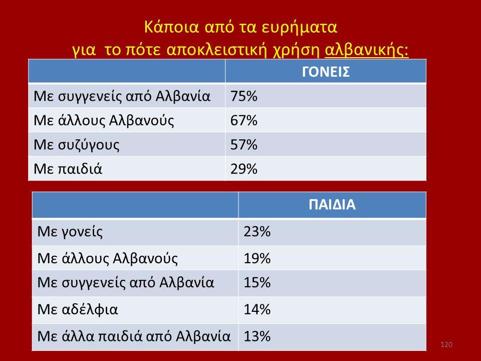 Κάποια από τα ευρήματα για το πότε αποκλειστική χρήση αλβανικής: