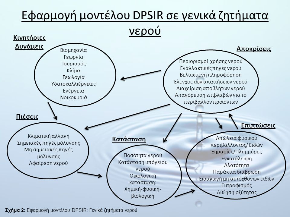 Εφαρμογή μοντέλου DPSIR σε γενικά ζητήματα νερού
