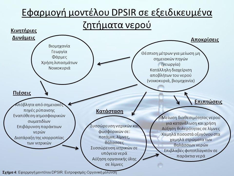 Εφαρμογή μοντέλου DPSIR σε εξειδικευμένα ζητήματα νερού