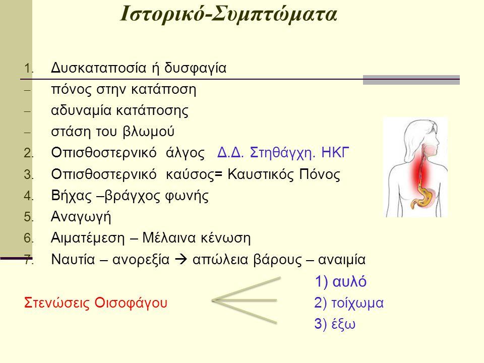 Ιστορικό-Συμπτώματα Δυσκαταποσία ή δυσφαγία πόνος στην κατάποση