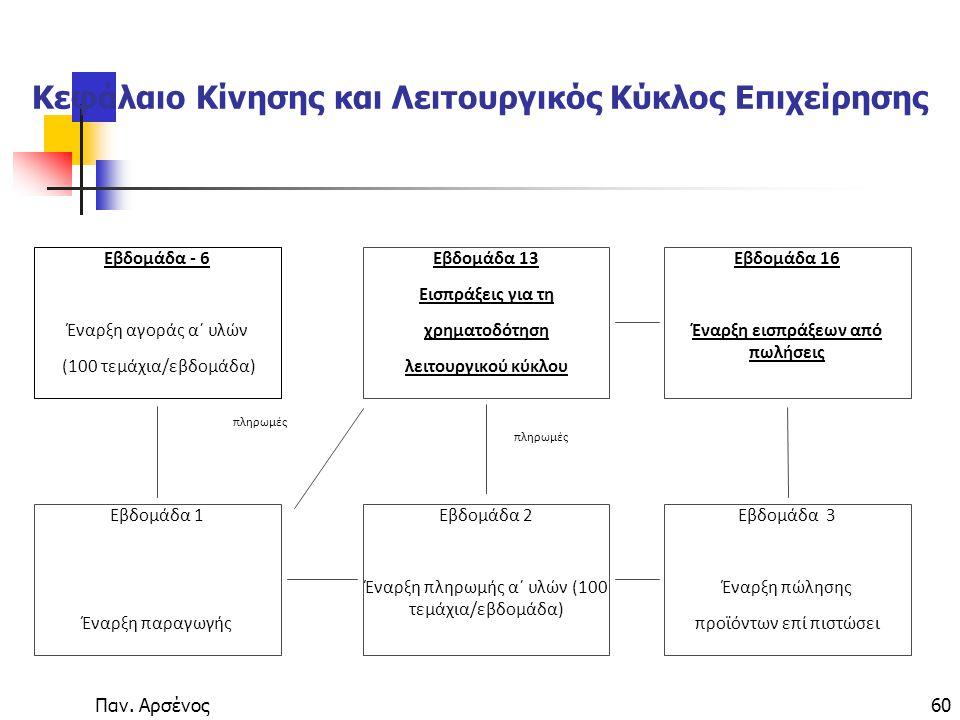 Κεφάλαιο Κίνησης και Λειτουργικός Κύκλος Επιχείρησης
