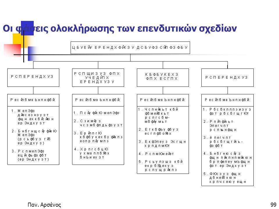 Οι φάσεις ολοκλήρωσης των επενδυτικών σχεδίων