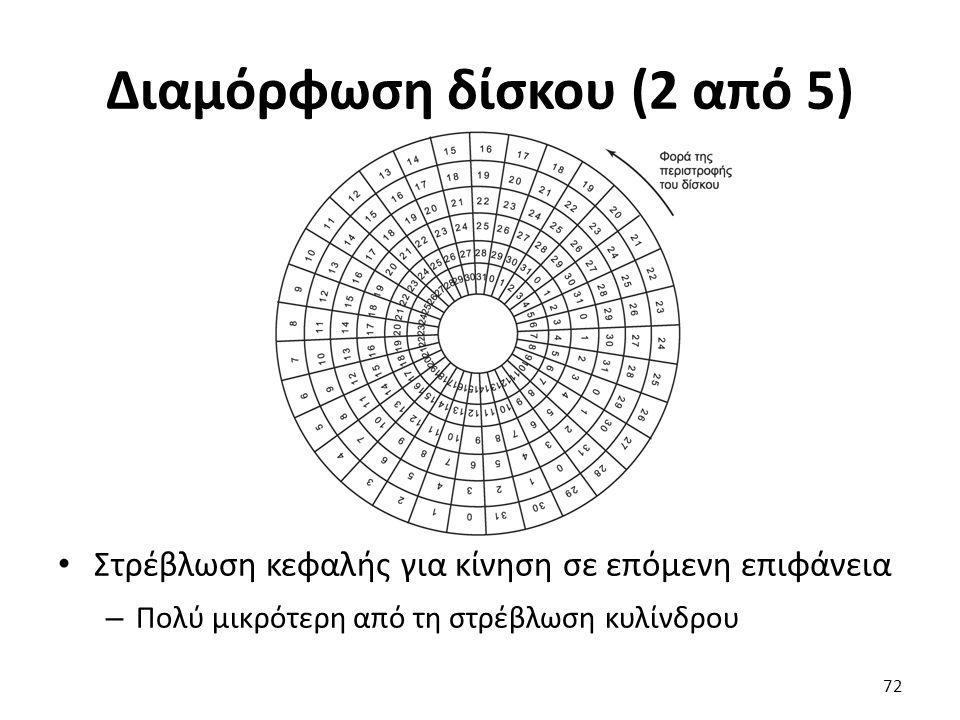Διαμόρφωση δίσκου (2 από 5)