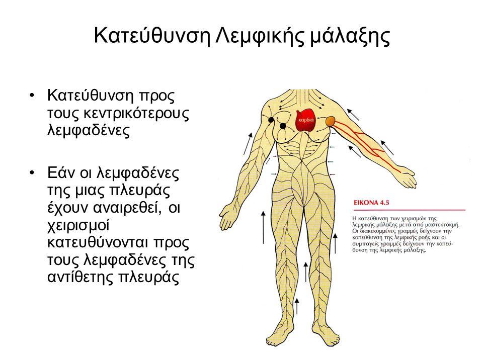 Κατεύθυνση Λεμφικής μάλαξης