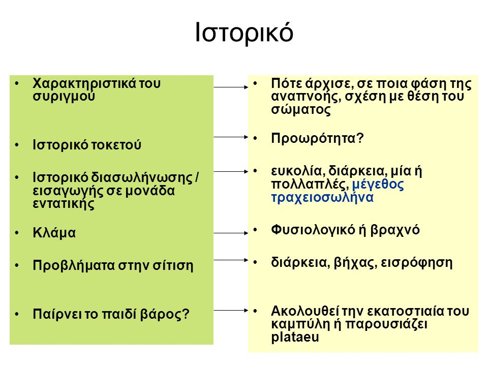 Ιστορικό Χαρακτηριστικά του συριγμού Ιστορικό τοκετού