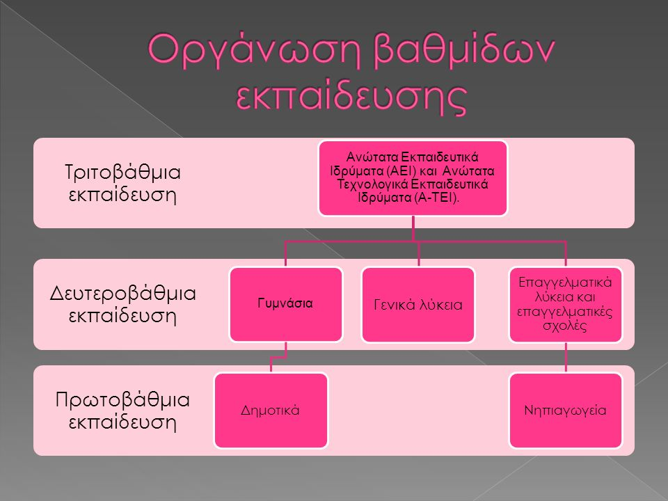 Οργάνωση βαθμίδων εκπαίδευσης