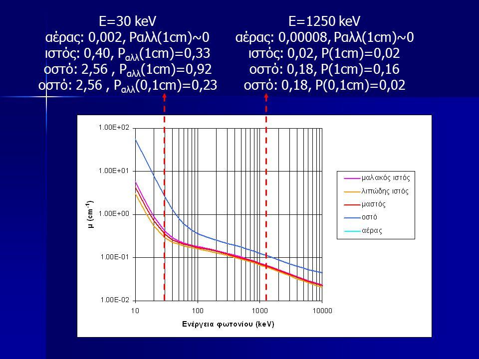 Ε=30 keV αέρας: 0,002, Pαλλ(1cm)~0. ιστός: 0,40, Pαλλ(1cm)=0,33. oστό: 2,56 , Pαλλ(1cm)=0,92. oστό: 2,56 , Pαλλ(0,1cm)=0,23.